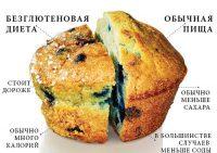 Безглютеновая диета  навредит организму